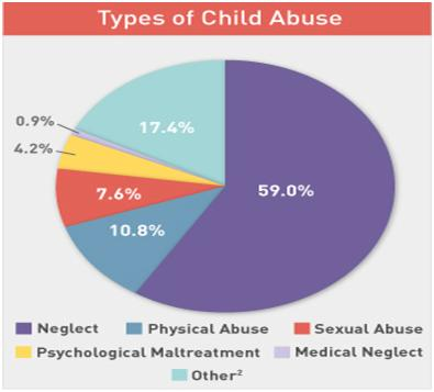 Child_Abuse_Pie_Chart_08-31-2011_031529